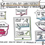 Dein digitales Mindset: Chancen, nicht Risiken