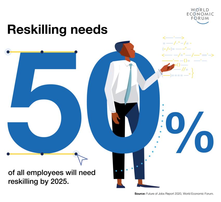 WEF World Economic Forum Future of Jobs Report - Reskilling needs