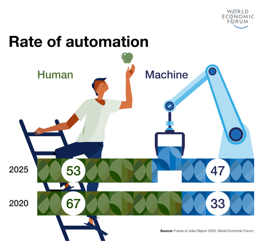 WEF World Economic Forum Future of Jobs Report - Rate of automation